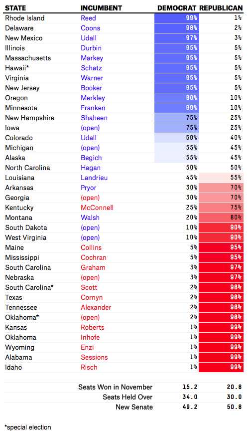 fivethirtyeight.com prediction (03232014)