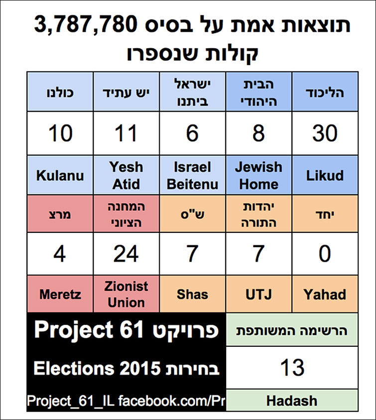 israel election results 2015