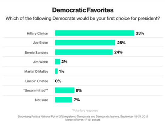 political poll (bloomberg news)(09252015)